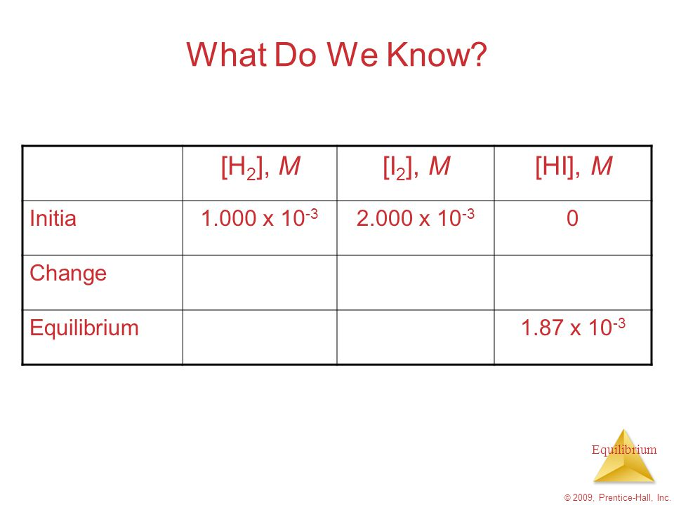What Do We Know [H2], M [I2], M [HI], M Initia 1.000 x 10-3
